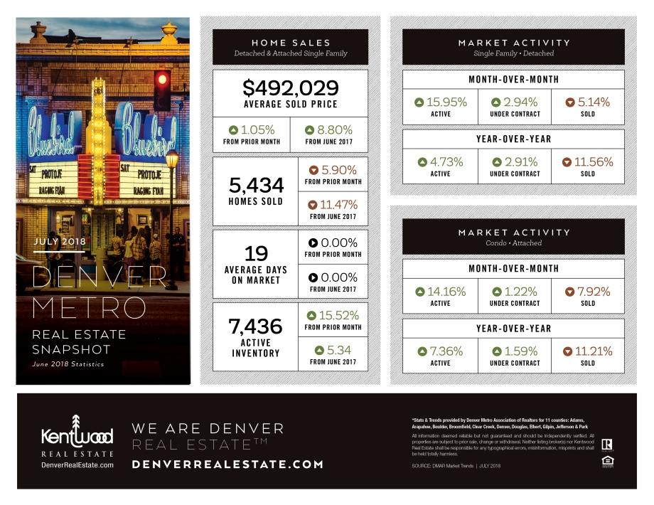 July_Denver_Metro_Stats.jpg