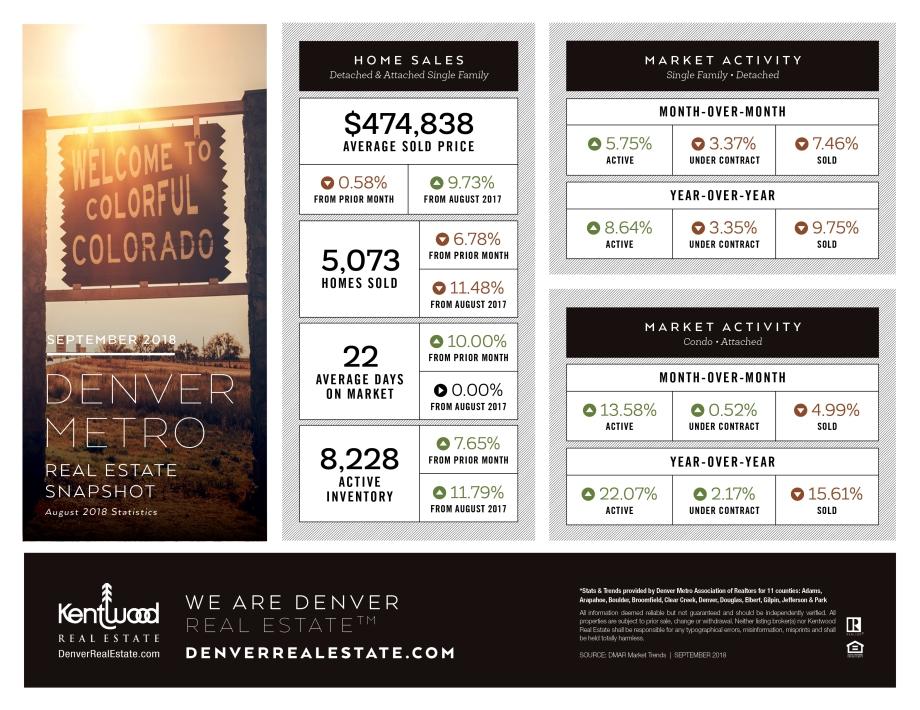 Sept_Denver_Metro_Stats