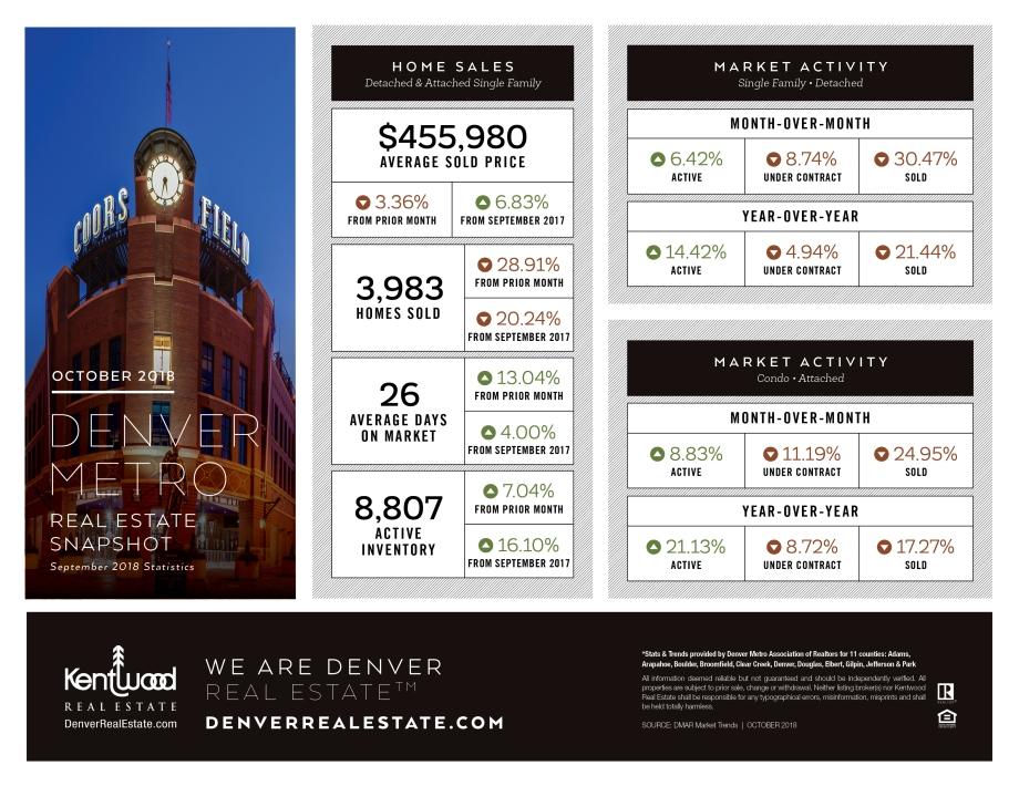 Oct_Denver_Metro_Stats.jpg