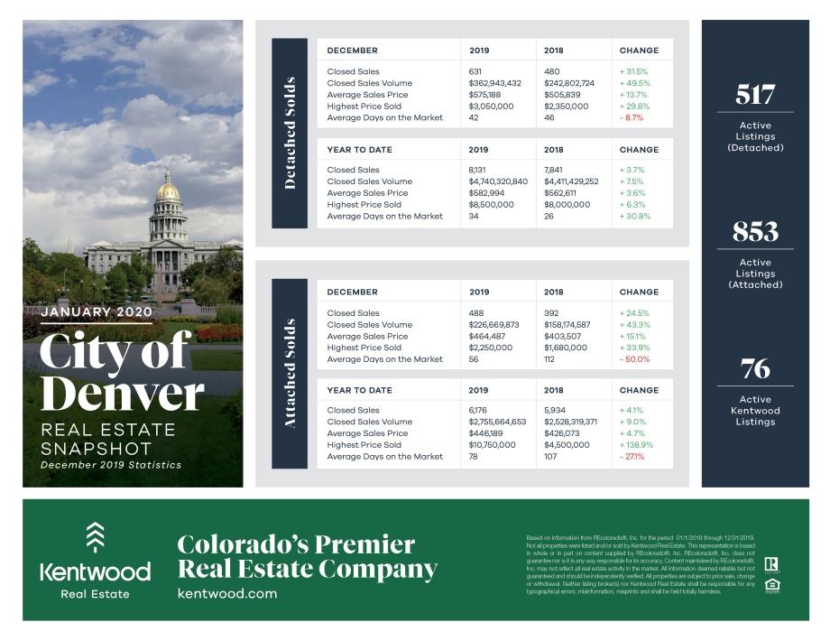 January_City_Of_Denver_Stats