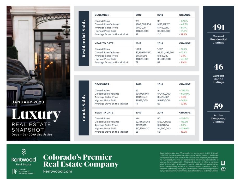 January_Luxury_Stats